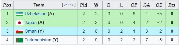 Cục diện Asian Cup 2019: Hàng loạt kết quả có lợi xảy đến, ĐTVN chỉ cần những điều kiện này để chắc chắn đi tiếp