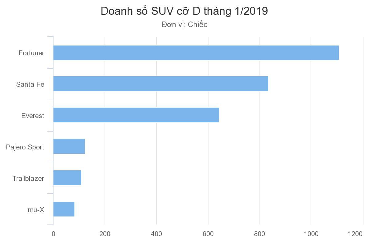 Toyota Fortuner có thể lắp ráp tại Việt Nam trong 2019 - 1