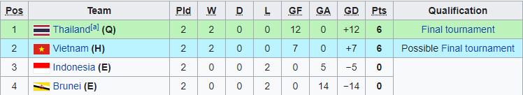 U23 Việt Nam đứng áp chót trên BXH các đội nhì bảng ở vòng loại giải châu Á