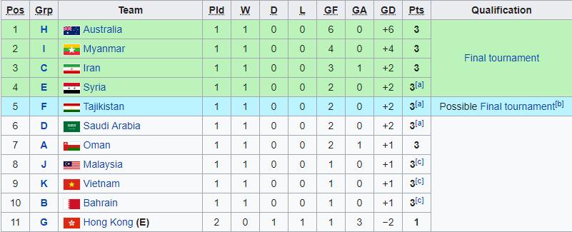 Điều gì xảy ra nếu U23 Việt Nam không thắng được Thái Lan?