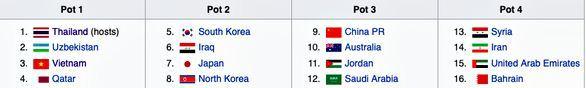 Việt Nam có thể gặp đối thủ nào tại VCK U23 Châu Á 2020?