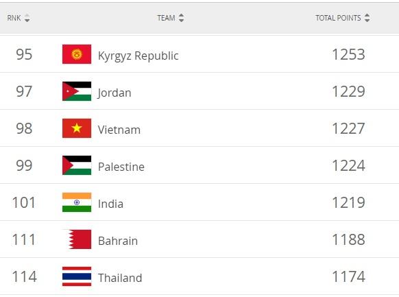 Thi đấu tốt tại King's Cup 2019 có lợi như thế nào cho mục tiêu dự World Cup 2022 của ĐT Việt Nam?