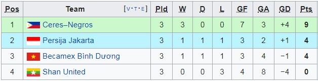 AFC Cup lượt trận thứ tư: Hà Nội, Bình Dương và mệnh lệnh phải thắng để lấy lại thể diện V.League