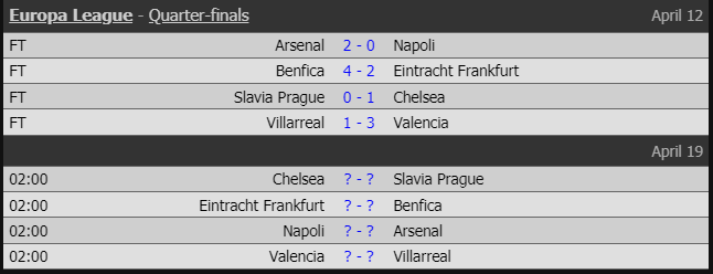Lượt về tứ kết Europa League: Chelsea và Arsenal cùng nhau đi tiếp?