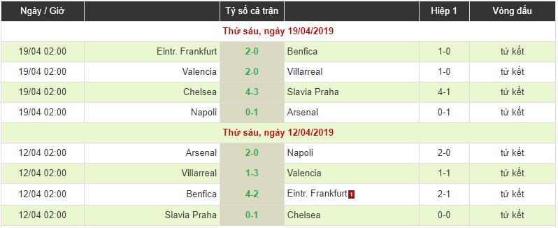 Xác định xong 4 đội vào bán kết Europa League