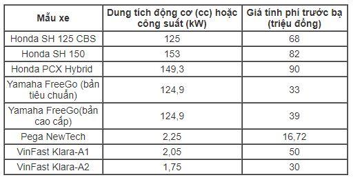 Giá tính phí trước bạ cao nhất của ôtô tại Việt Nam là 66 tỷ