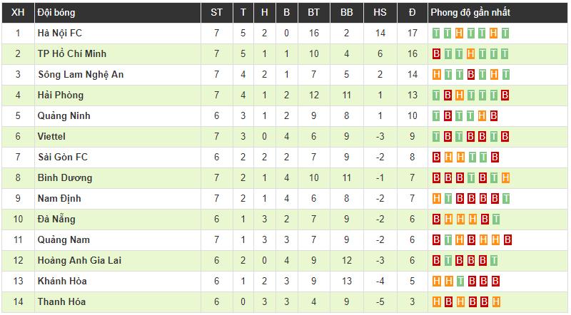 Hà Nội FC 1-0 TP.HCM: Hoàng Vũ Samson tỏa sáng, Hà Nội đánh chiếm thành công ngôi đầu