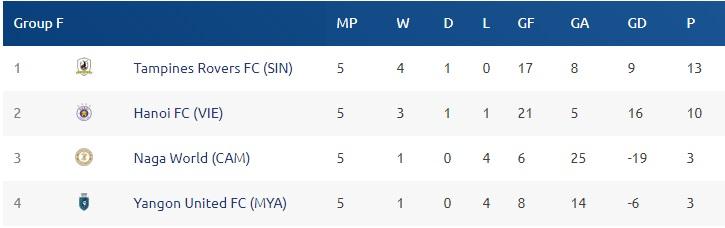 Thắng dễ Tampines Rovers, Hà Nội giành quyền đi tiếp tại AFC Cup 2019 với ngôi nhất bảng