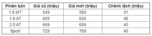 Hyundai Elantra mới giá cao nhất 769 triệu tại Việt Nam
