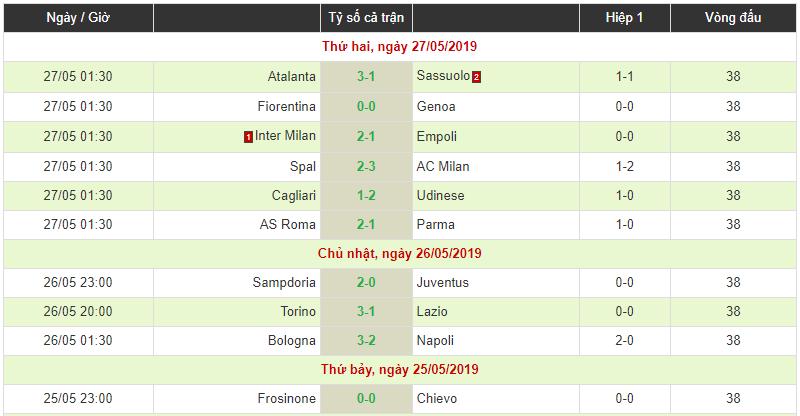 Serie A hạ màn: Juventus tiếp tục thống trị, Atalanta và Inter Milan giành quyền dự Champions League - 1