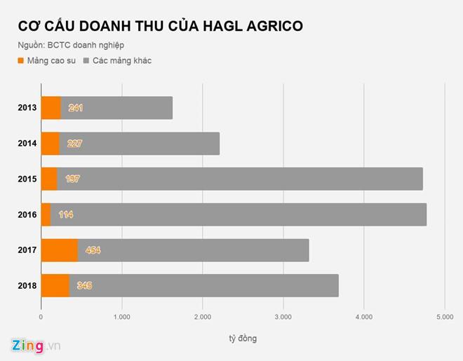 Bầu Đức bán công ty cao su cho Thadi của tỷ phú Trần Bá Dương - 1