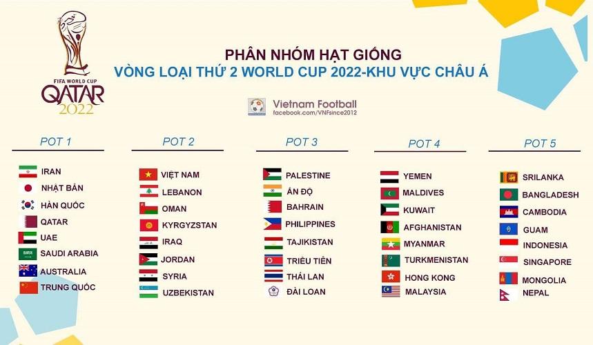Đây là kịch bản dễ dàng nhất cho giấc mơ World Cup 2022 của ĐT Việt Nam - 1
