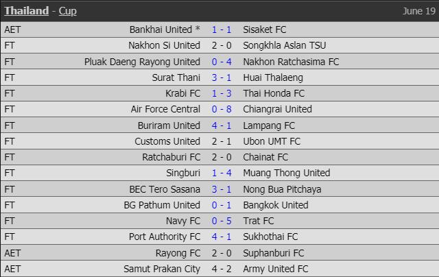 Xuân Trường 'mất tích', Văn Lâm cùng Muangthong United thắng lớn tại FA Cup Thái Lan - 2