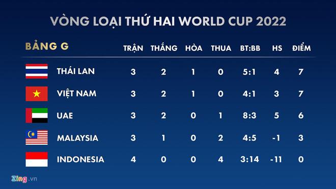 HLV Indonesia: '3 bàn thắng của Việt Nam là do chúng tôi tặng' - 1