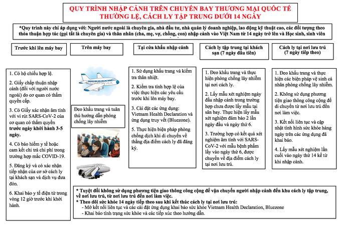 Bộ Y tế đã đưa ra quy trình cách ly hành khách khi mở lại bay thương mại quốc tế - 3