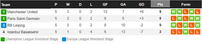Neymar lập cú đúp, PSG đè bẹp Manchester United ngay tại Old Trafford - 13