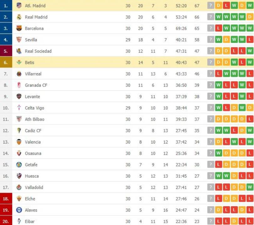 Atletico Madrid tiếp tục mất điểm dù trở lại ngôi đầu bảng - 8