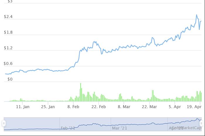 Những đồng tiền ảo tăng 'khủng' nhất từ đầu năm, Bitcoin còn không lọt Top 10 - 2