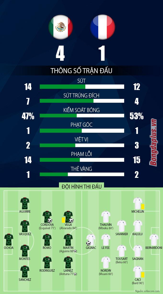 ƯCV vô địch U23 Pháp thảm bại 1-4 trước U23 Mexico - 1