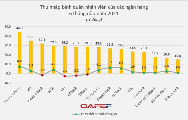 'Soi' thu nhập nhân viên của 15 ngân hàng: Ai tăng mạnh nhất trong nửa đầu năm? - 1