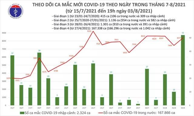 Ngày 3/8 ghi nhận 8.429 ca Covid-19 mới, thêm 3.866 bệnh nhân xuất viện