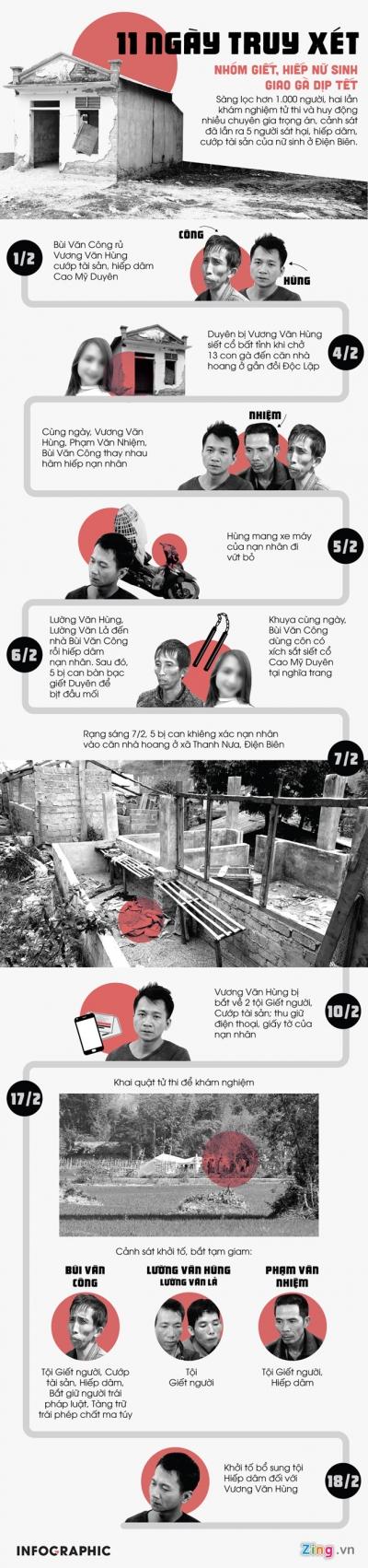 Vụ nữ sinh giao gà: Thủ tướng đề nghị áp dụng hình phạt nghiêm khắc - 1