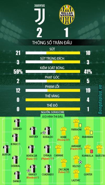 Ronaldo lại gánh team, Juve vất vả giữ lại 3 điểm trên sân nhà - 1
