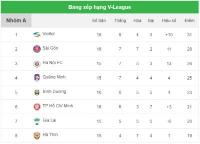 May mắn hạ gục Bình Dương, Viettel vững vàng trên đỉnh V.League 2020 - 1