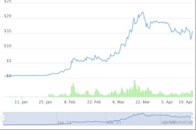 Những đồng tiền ảo tăng 'khủng' nhất từ đầu năm, Bitcoin còn không lọt Top 10 - 7